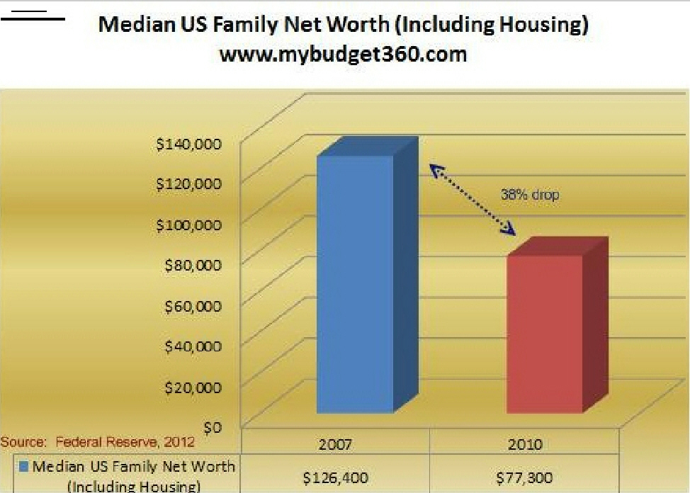 US Family Net Worth