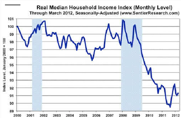 US Hosehold Income
