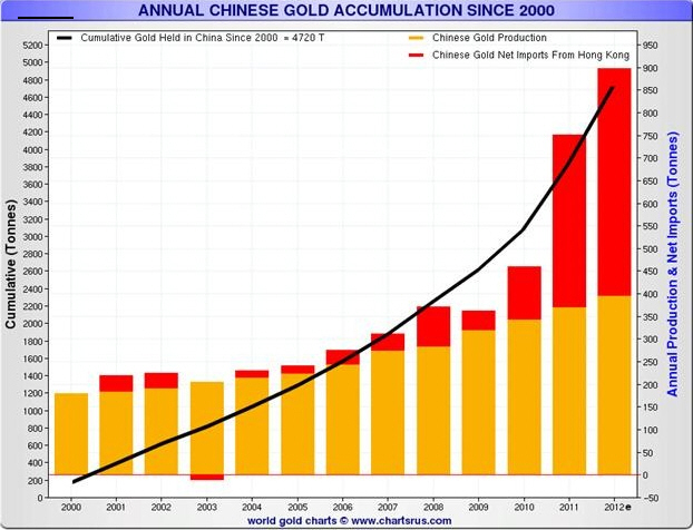 Chinese Gold Reserves Increase
