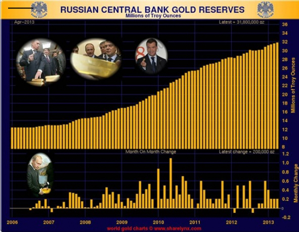 Russian Gold Reserves increase