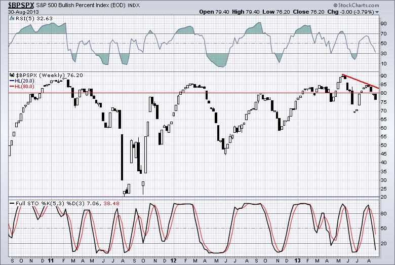 SPX Bullish Percentage